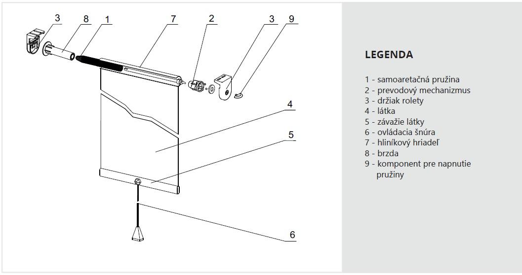 konštrukcia látkovej rolety Stream